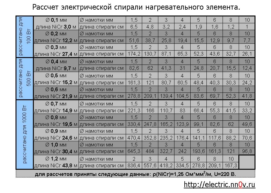 Расчет нихромовой проволоки для постоянного тока
