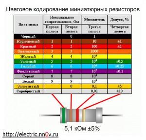 Цветовая маркировка резисторов.